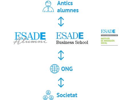LADD (L'Associació en Defensa dels Drets de les Persones amb Discapacitat Intel·lectual) - Bloc - Projecte de consultoria legal amb ESADE Alumni Social: Copagament